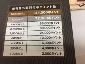 主婦投資株主優待ライザップ (3)