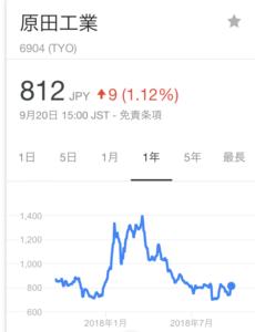 原田工業株価、1部上場